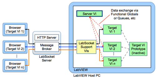 Extend LabVIEW to the Web Using LabSocket | Technical Details